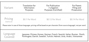 Patent Translation Rates