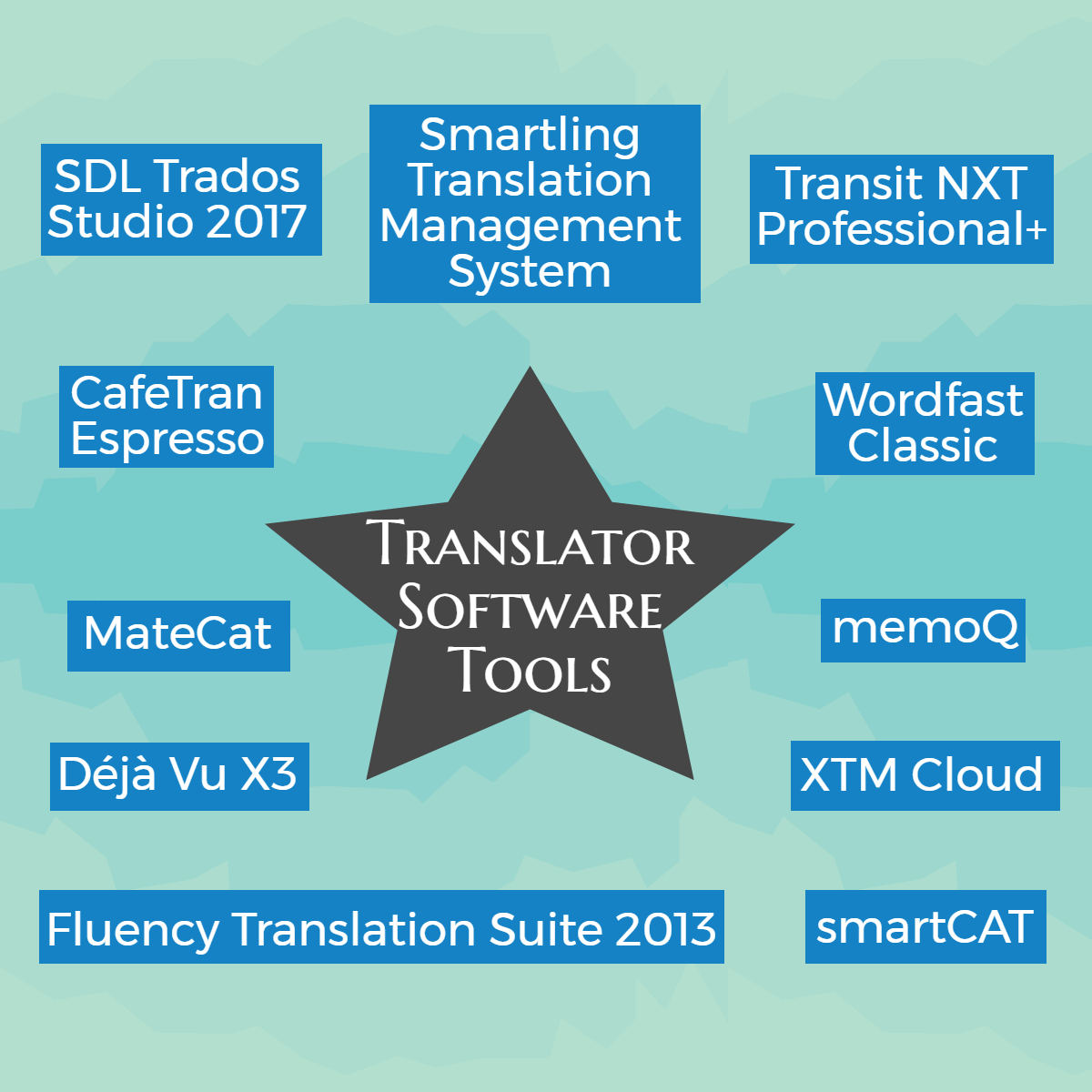 Translator Software Tools: An Analysis | Patent Translations Express
